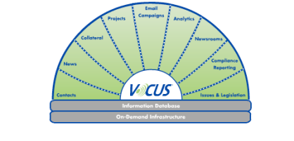 Vocus Products and Services